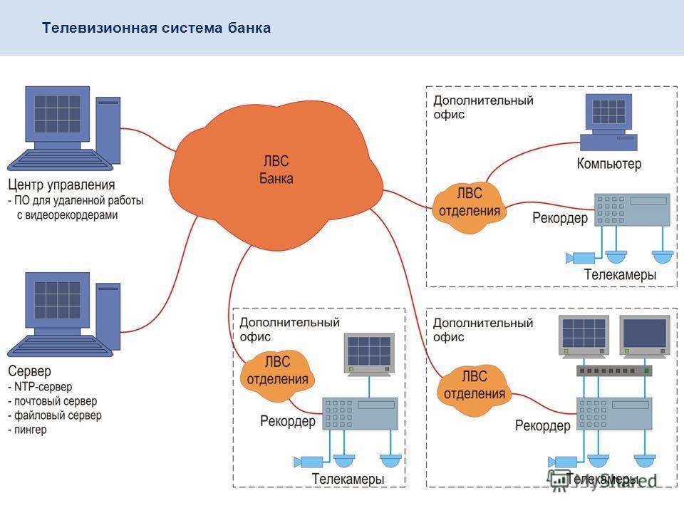 Телевизионная система банка