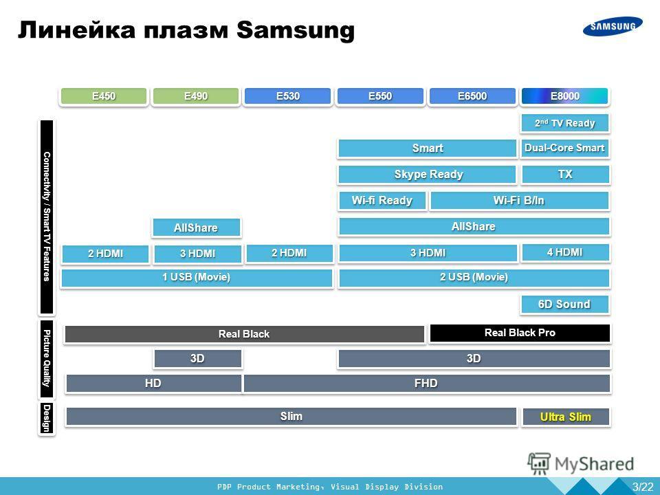 PDP Product Marketing, Visual Display Division Линейка плазм Samsung 3/22 Connectivity / Smart TV Features Picture Quality E8000E8000E490E490E550E550E530E530E6500E6500 2 HDMI SlimSlim HDHD 1 USB (Movie) 3 HDMI 3D3D AllShareAllShare 2 HDMI Wi-Fi B/In