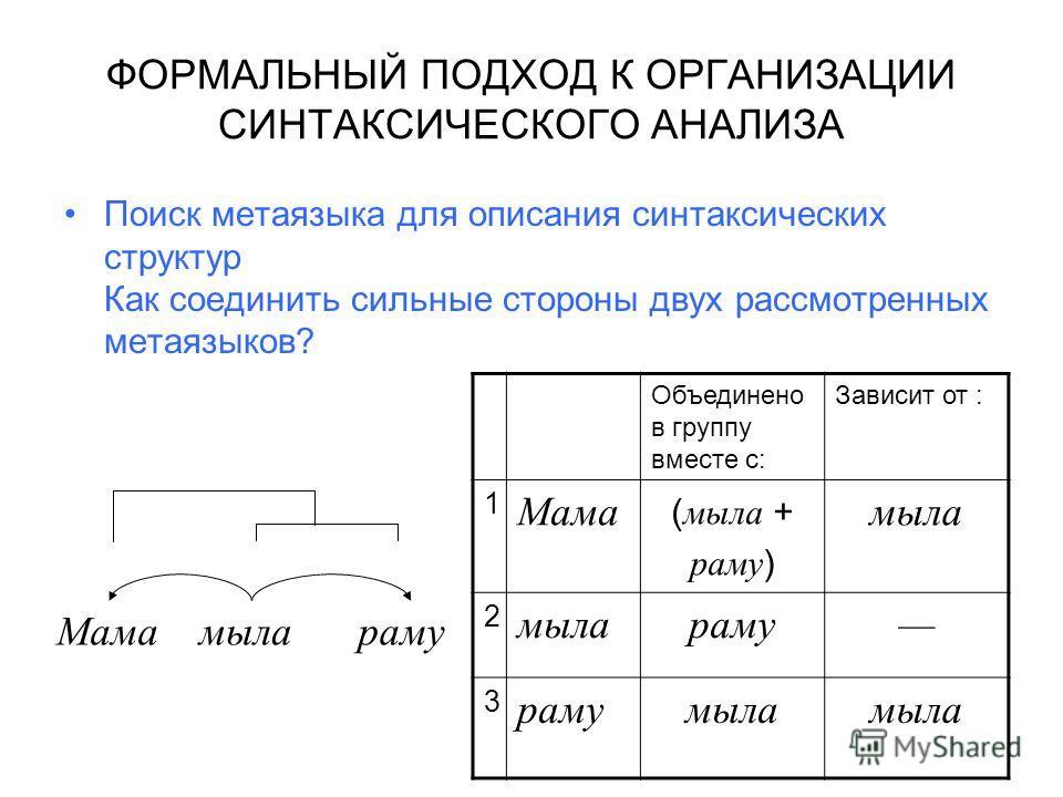 ФОРМАЛЬНЫЙ ПОДХОД К ОРГАНИЗАЦИИ СИНТАКСИЧЕСКОГО АНАЛИЗА Поиск метаязыка для описания синтаксических структур Как соединить сильные стороны двух рассмотренных метаязыков? Объединено в группу вместе с: Зависит от : 1 Мама ( мыла + раму ) мыла 2 раму 3