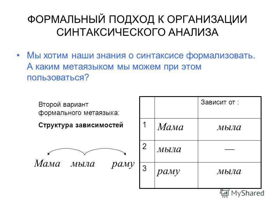 ФОРМАЛЬНЫЙ ПОДХОД К ОРГАНИЗАЦИИ СИНТАКСИЧЕСКОГО АНАЛИЗА Мы хотим наши знания о синтаксисе формализовать. А каким метаязыком мы можем при этом пользоваться? Мама Зависит от : 1 Мамамыла 2 3 рамумыла Второй вариант формального метаязыка: Структура зави