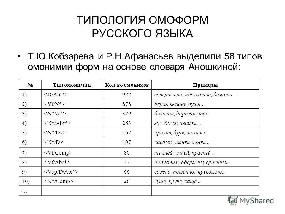 ТИПОЛОГИЯ ОМОФОРМ РУССКОГО ЯЗЫКА Т.Ю.Кобзарева и Р.Н.Афанасьев выделили 58 типов омонимии форм на основе словаря Аношкиной: Тип омонимииКол-во омонимовПримеры 1) 922совершенно, адекватно, безумно... 2) 878берег, вызову, души... 3) 379больной, дорогой