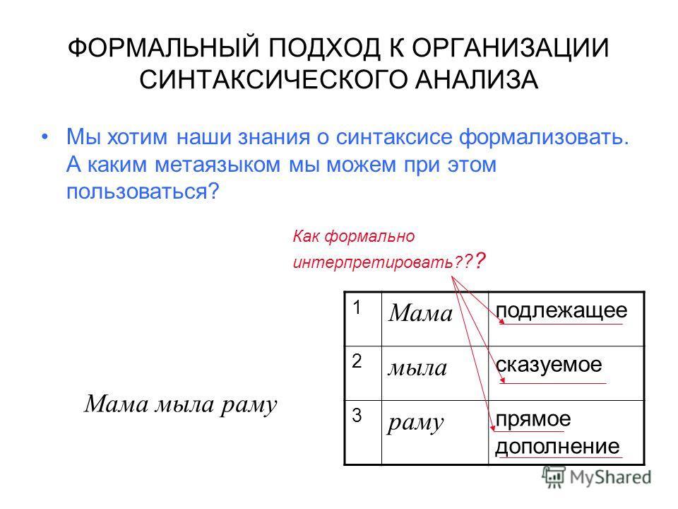 ФОРМАЛЬНЫЙ ПОДХОД К ОРГАНИЗАЦИИ СИНТАКСИЧЕСКОГО АНАЛИЗА Мы хотим наши знания о синтаксисе формализовать. А каким метаязыком мы можем при этом пользоваться? Мама мыла раму 1 Мама подлежащее 2 мыла сказуемое 3 раму прямое дополнение Как формально интер