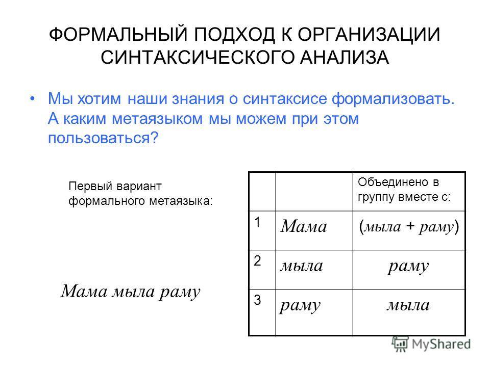 ФОРМАЛЬНЫЙ ПОДХОД К ОРГАНИЗАЦИИ СИНТАКСИЧЕСКОГО АНАЛИЗА Мы хотим наши знания о синтаксисе формализовать. А каким метаязыком мы можем при этом пользоваться? Мама мыла раму Объединено в группу вместе с: 1 Мама ( мыла + раму ) 2 мылараму 3 мыла Первый в