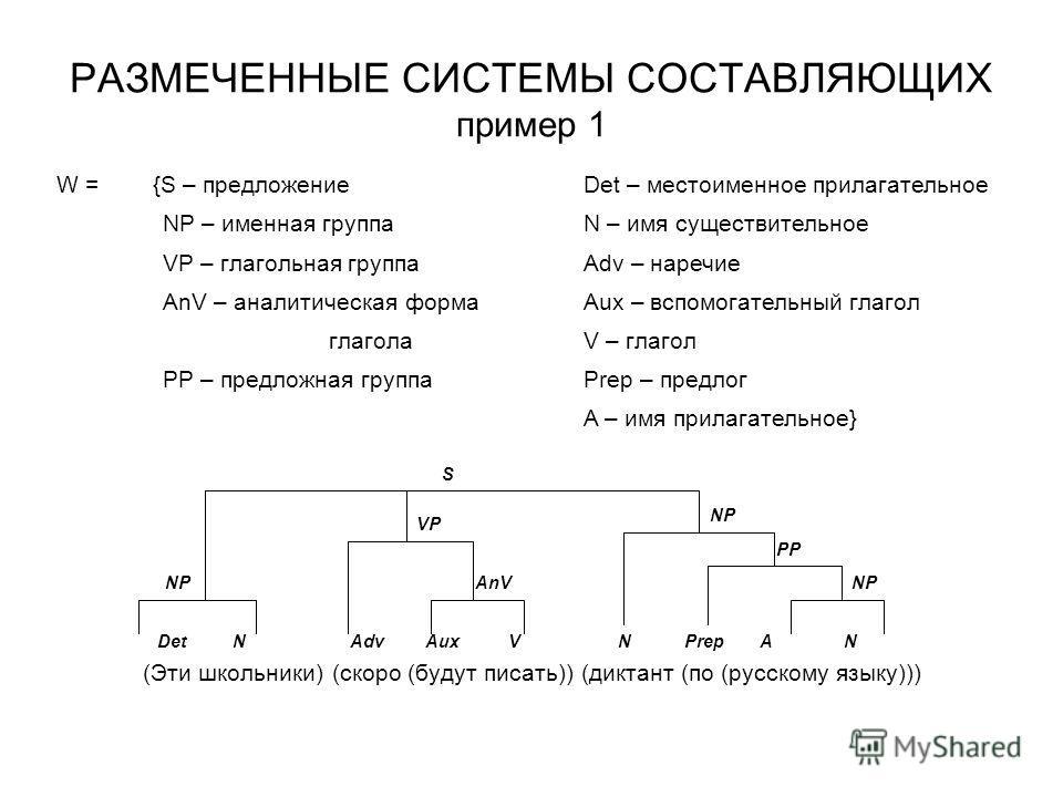 РАЗМЕЧЕННЫЕ СИСТЕМЫ СОСТАВЛЯЮЩИХ пример 1 (Эти школьники) (скоро (будут писать)) (диктант (по (русскому языку))) W = {S – предложениеDet – местоименное прилагательное NP – именная группаN – имя существительное VP – глагольная группаAdv – наречие AnV