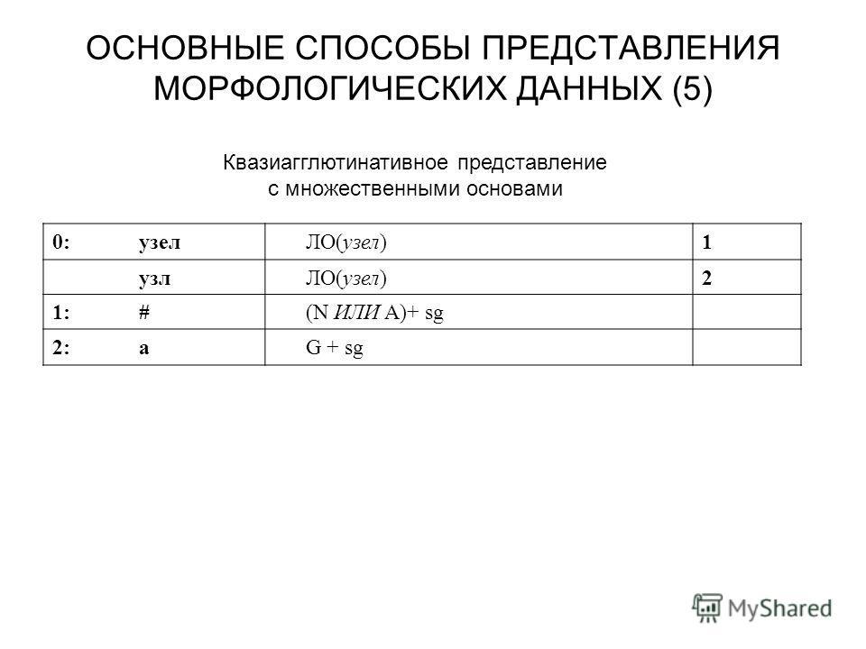 ОСНОВНЫЕ СПОСОБЫ ПРЕДСТАВЛЕНИЯ МОРФОЛОГИЧЕСКИХ ДАННЫХ (5) 0:узелЛО(узел)1 узлЛО(узел)2 1:#1:#(N ИЛИ A)+ sg 2:аG + sg Квазиагглютинативное представление с множественными основами