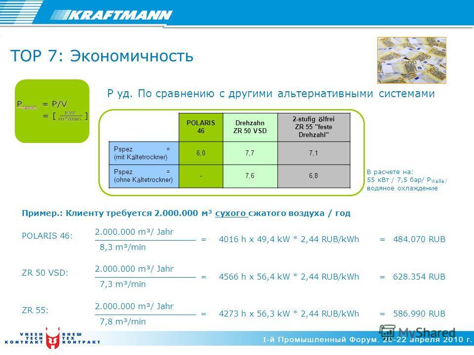 P уд. По сравнению с другими альтернативными системами TOP 7: Экономичность В расчете на: 55 кВт / 7,5 бар/ P Welle / водяное охлаждение POLARIS 46 Drehzahn ZR 50 VSD 2-stufig ö lfrei ZR 55
