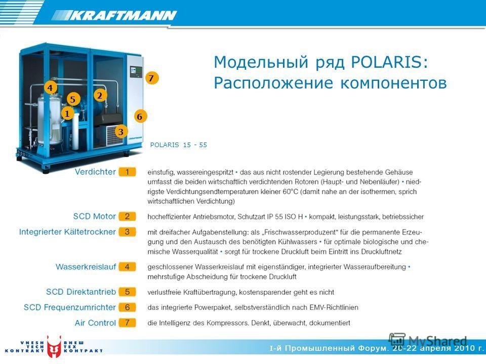 Модельный ряд POLARIS: Расположение компонентов POLARIS 15 - 55 1 2 3 6 5 4 7