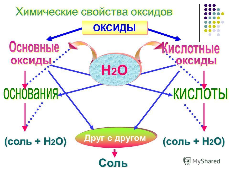 Химические свойства оксидов ОКСИДЫ (соль + Н 2 О) Друг с другом Соль Н2ОН2О Н2ОН2О