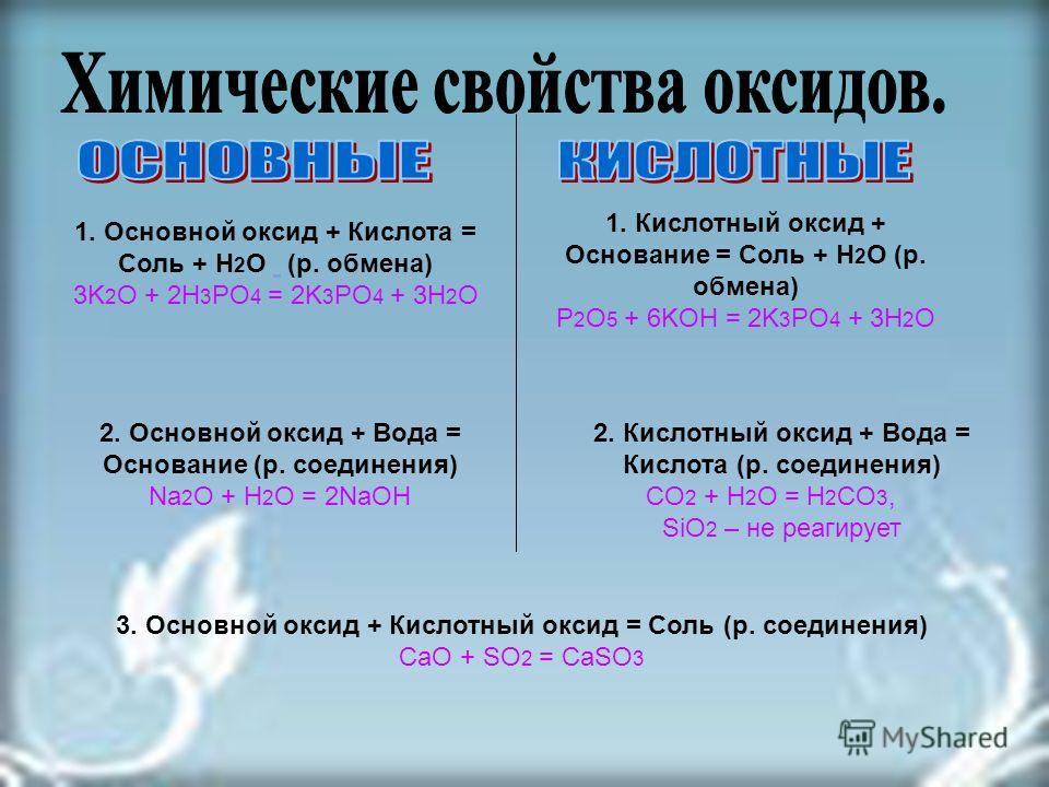 3. Основной оксид + Кислотный оксид = Соль (р. соединения) CaO + SO 2 = CaSO 3 1. Основной оксид + Кислота = Соль + Н 2 О (р. обмена) 3K 2 O + 2H 3 PO 4 = 2K 3 PO 4 + 3H 2 O 2. Основной оксид + Вода = Основание (р. соединения) Na 2 O + H 2 O = 2NaOH