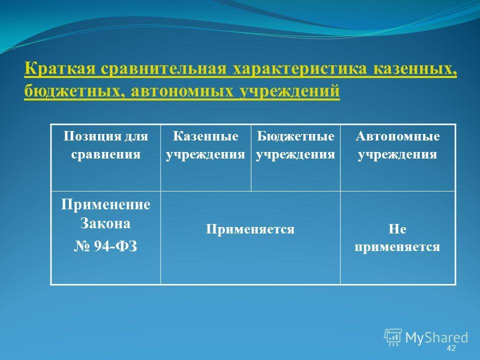 Краткая сравнительная характеристика казенных, бюджетных, автономных учреждений Позиция для сравнения Казенные учреждения Бюджетные учреждения Автономные учреждения Применение Закона 94-ФЗ ПрименяетсяНе применяется 42