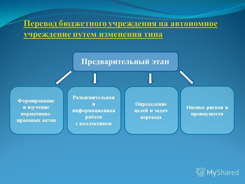 Предварительный этап Формирование и изучение нормативно- правовых актов Перевод бюджетного учреждения на автономное учреждение путем изменения типа Перевод бюджетного учреждения на автономное учреждение путем изменения типа Разъяснительная и информац