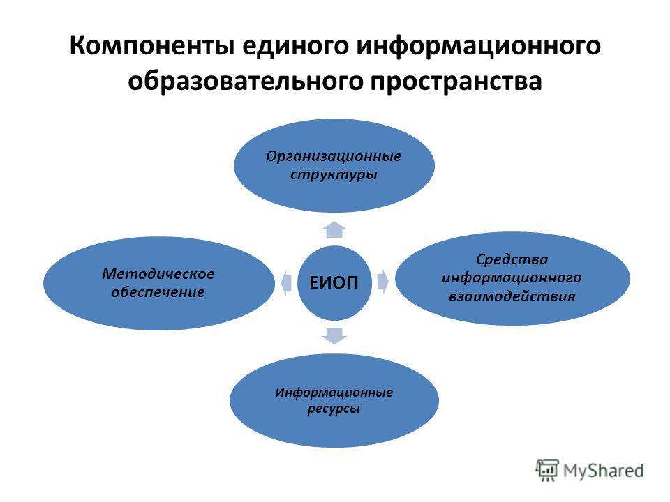 Компоненты единого информационного образовательного пространства ЕИОП Организационные структуры Средства информационного взаимодействия Информационные ресурсы Методическое обеспечение