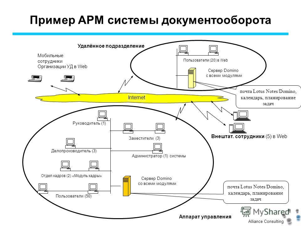Alliance Consulting Пример АРМ системы документооборота Аппарат управления Руководитель (1) Пользователи (20) в Web Сервер Domino c всеми модулями Удалённое подразделение Внештат. сотрудники (5) в Web Отдел кадров (2) «Модуль кадры» Пользователи (50)