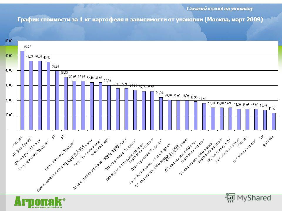 Свежий взгляд на упаковку График стоимости за 1 кг картофеля в зависимости от упаковки (Москва, март 2009)