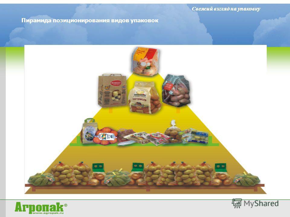 Свежий взгляд на упаковку Пирамида позиционирования видов упаковок