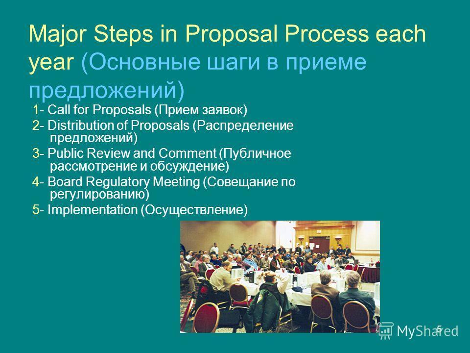 5 Major Steps in Proposal Process each year (Oсновные шаги в приеме предложений) 1- Call for Proposals (Прием заявок) 2- Distribution of Proposals (Распределение предложений) 3- Public Review and Comment (Публичное рассмотрение и обсуждение) 4- Board