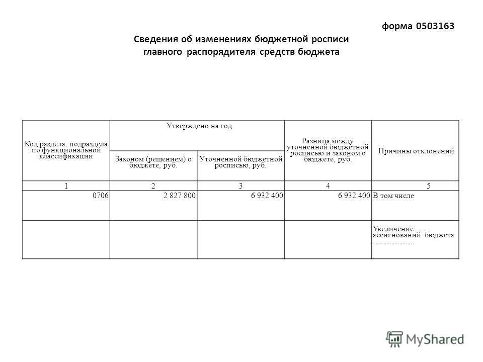 форма 0503163 Сведения об изменениях бюджетной росписи главного распорядителя средств бюджета Код раздела, подраздела по функциональной классификации Утверждено на год Разница между уточненной бюджетной росписью и законом о бюджете, руб. Причины отк