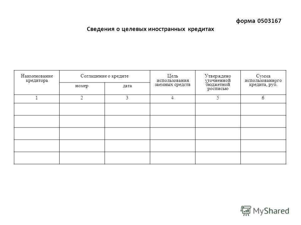 форма 0503167 Сведения о целевых иностранных кредитах Наименование кредитора Соглашение о кредите Цель использования заемных средств Утверждено уточненной бюджетной росписью Сумма использованного кредита, руб. номердата 123456
