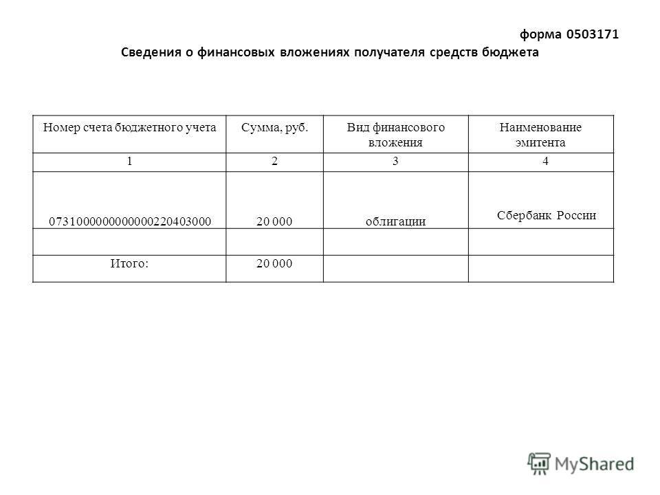 форма 0503171 Сведения о финансовых вложениях получателя средств бюджета Номер счета бюджетного учетаСумма, руб.Вид финансового вложения Наименование эмитента 1234 073100000000000022040300020 000облигации Сбербанк России Итого:20 000