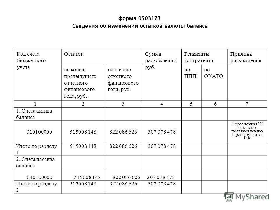 форма 0503173 Сведения об изменении остатков валюты баланса Код счета бюджетного учета ОстатокСумма расхождения, руб. Реквизиты контрагента Причина расхождения на конец предыдущего отчетного финансового года, руб. на начало отчетного финансового года