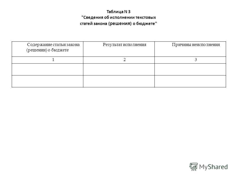 Таблица N 3 Сведения об исполнении текстовых статей закона ( решения ) о бюджете Содержание статьи закона (решении) о бюджете Результат исполненияПричины неисполнения 123
