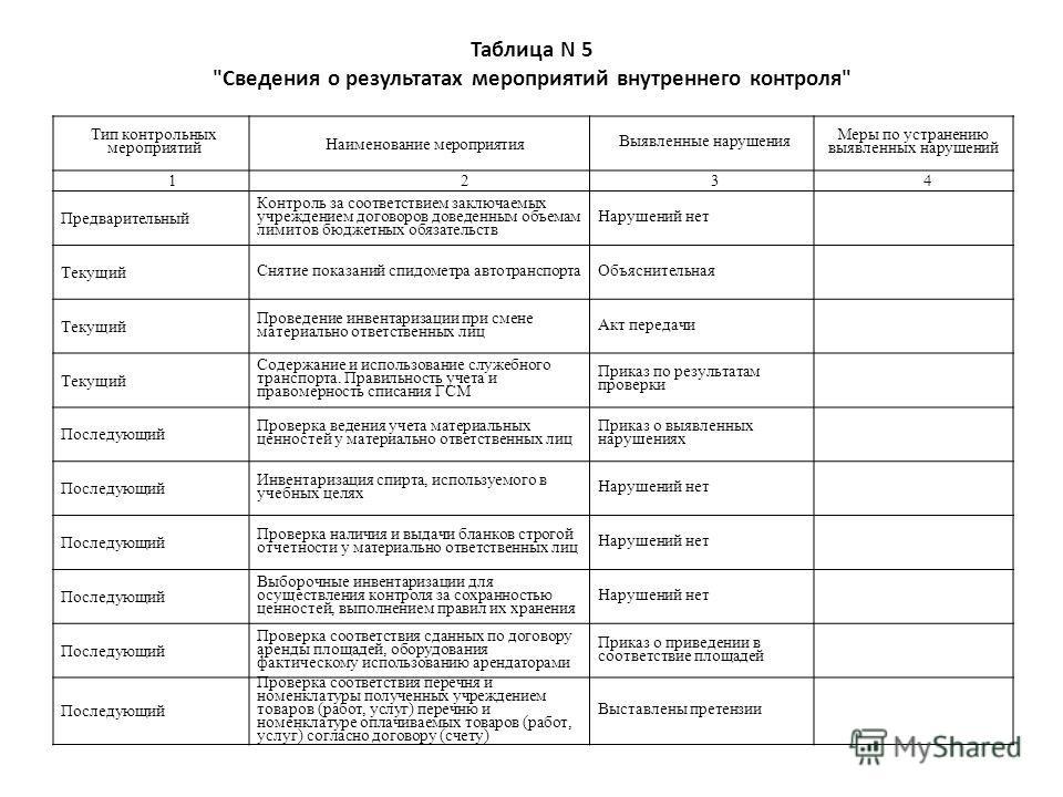 Таблица N 5