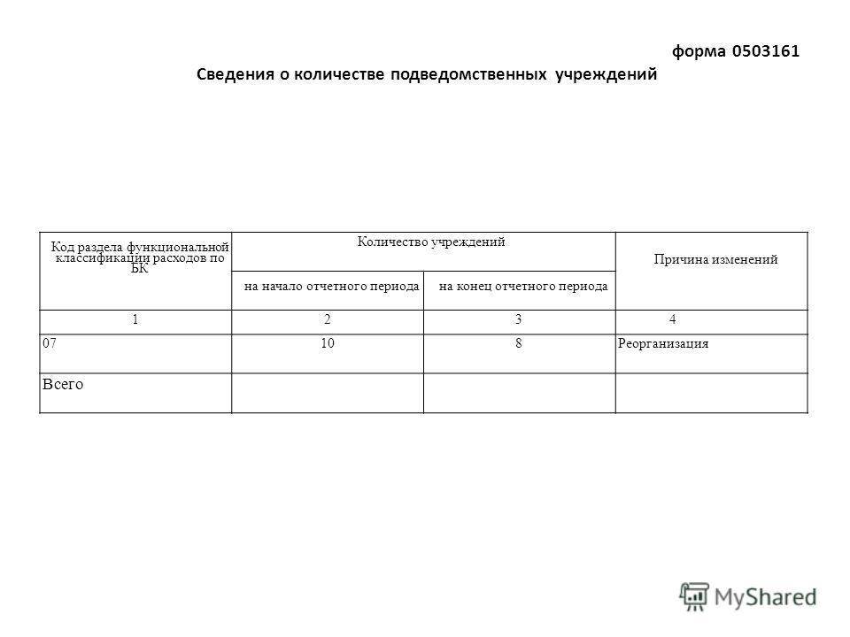 форма 0503161 Сведения о количестве подведомственных учреждений Код раздела функциональной классификации расходов по БК Количество учреждений Причина изменений на начало отчетного периода на конец отчетного периода 1234 07108Реорганизация Всего