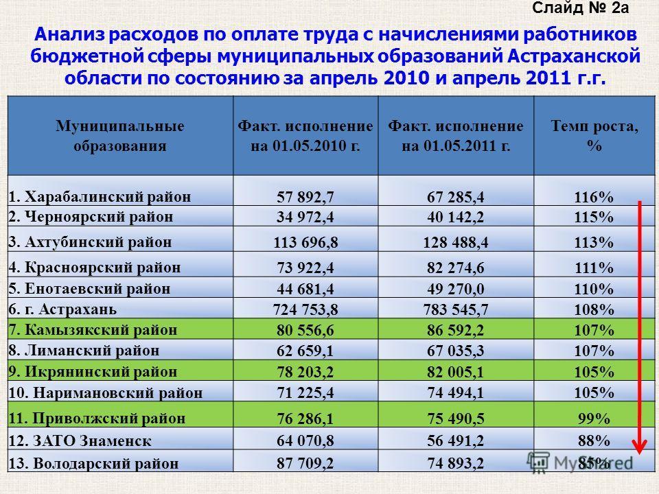 Слайд 2а Анализ расходов по оплате труда с начислениями работников бюджетной сферы муниципальных образований Астраханской области по состоянию за апрель 2010 и апрель 2011 г.г. Муниципальные образования Факт. исполнение на 01.05.2010 г. Факт. исполне