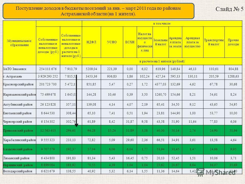 Поступление доходов в бюджеты поселений за янв. – март 2011 года по районам Астраханской области (на 1 жителя). Слайд 5 Муниципальное образование в том числе Собственные налоговые и неналоговые доходы (руб.) Собственные налоговые и неналоговые доходы