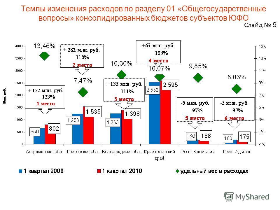 Темпы изменения расходов по разделу 01 «Общегосударственные вопросы» консолидированных бюджетов субъектов ЮФО Слайд 9