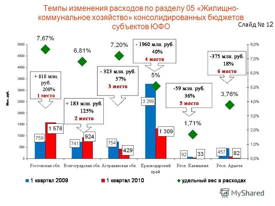 Темпы изменения расходов по разделу 05 «Жилищно- коммунальное хозяйство» консолидированных бюджетов субъектов ЮФО Слайд 1 2