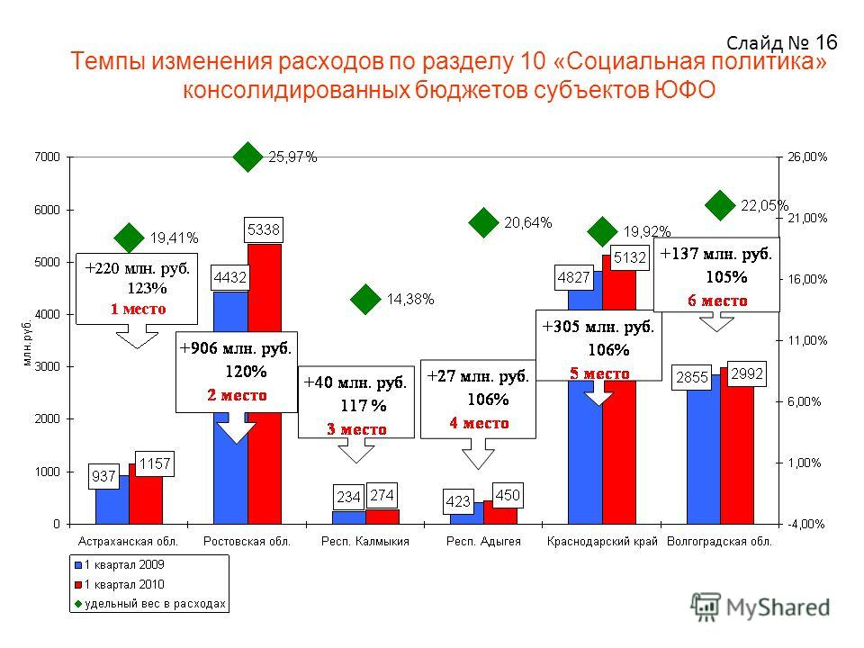 Темпы изменения расходов по разделу 10 «Социальная политика» консолидированных бюджетов субъектов ЮФО Слайд 16
