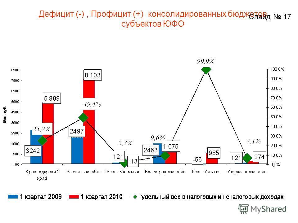 Дефицит (-), Профицит (+) консолидированных бюджетов субъектов ЮФО Слайд 17