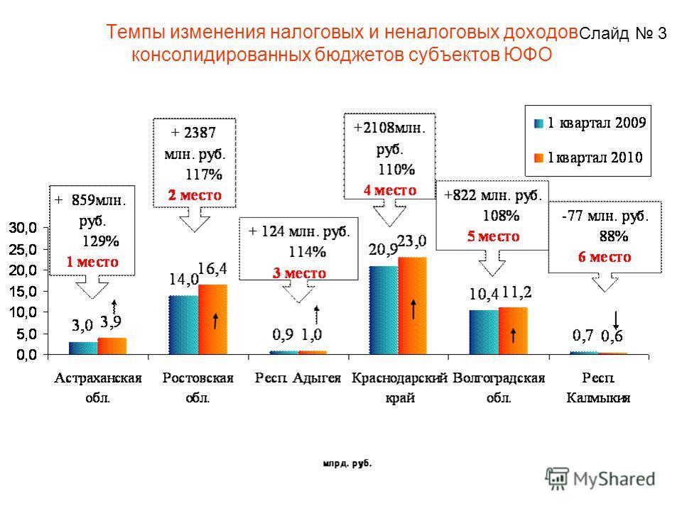 Темпы изменения налоговых и неналоговых доходов консолидированных бюджетов субъектов ЮФО Слайд 3
