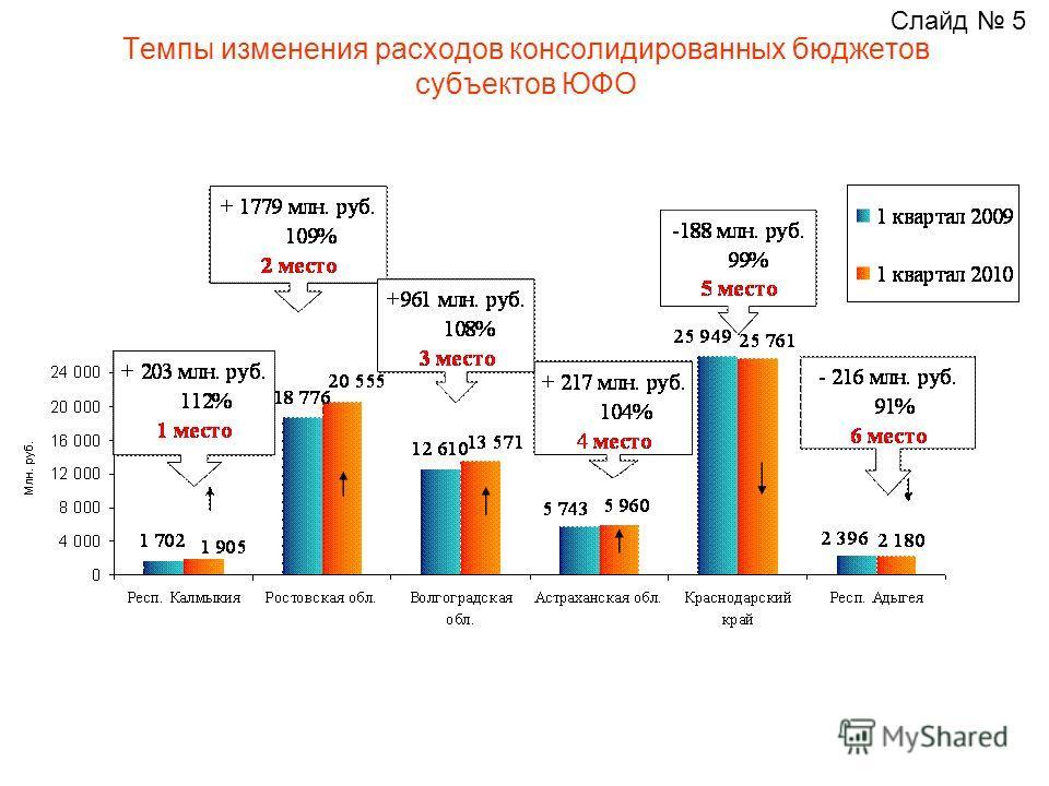 Темпы изменения расходов консолидированных бюджетов субъектов ЮФО Слайд 5