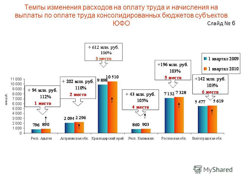 Темпы изменения расходов на оплату труда и начисления на выплаты по оплате труда консолидированных бюджетов субъектов ЮФО Слайд 6