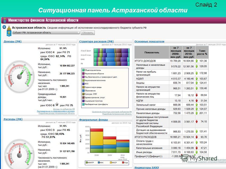 Слайд 2 Ситуационная панель Астраханской области