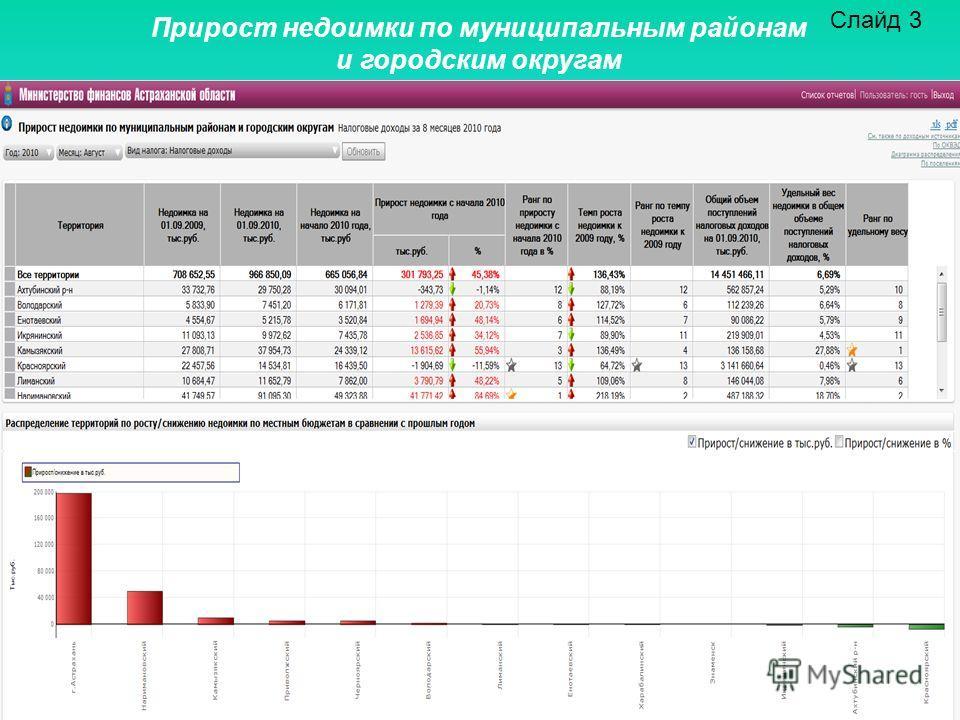 Слайд 3 Прирост недоимки по муниципальным районам и городским округам