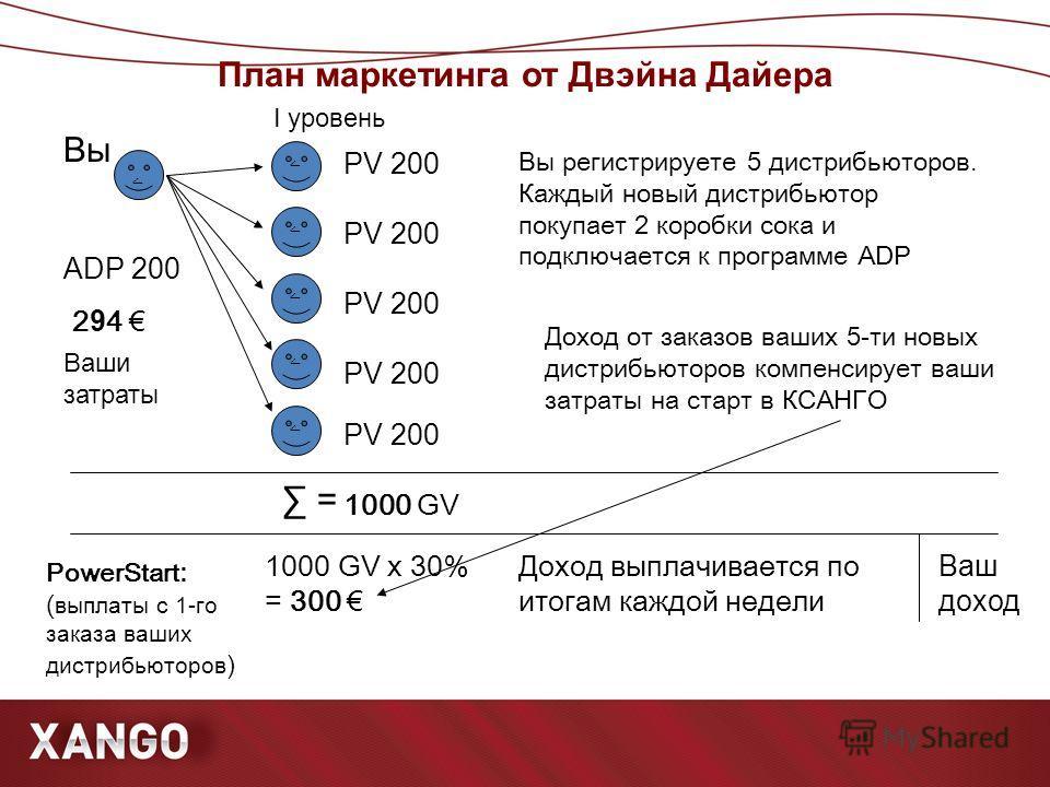 План маркетинга от Двэйна Дайера ۧ ۧ ۧ ۧ ۧ ۧ Вы ADP 200 PV 200 PowerStart : ( выплаты с 1-го заказа ваших дистрибьюторов ) = 1000 GV 1000 GV x 30% = 300 294 294 I уровень Ваш доход Ваши затраты Доход выплачивается по итогам каждой недели Вы регистрир