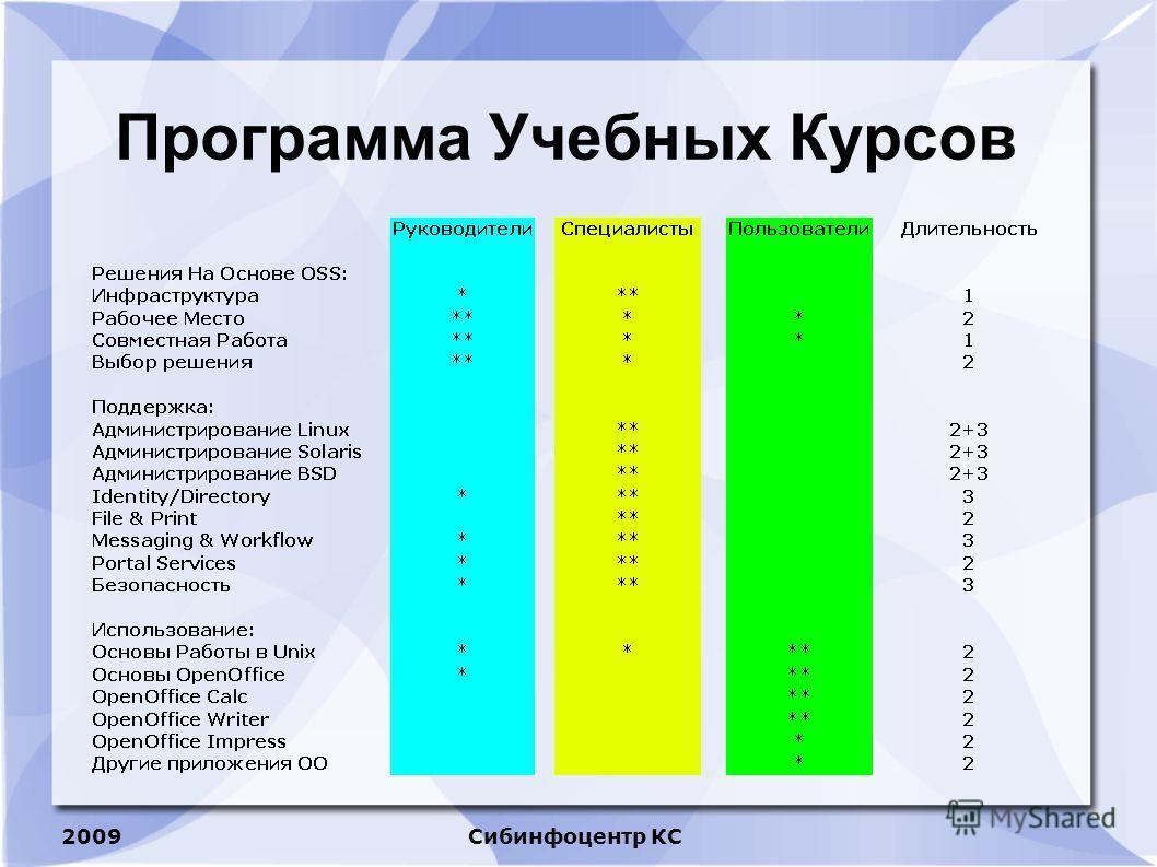 2009Сибинфоцентр КС Программа Учебных Курсов