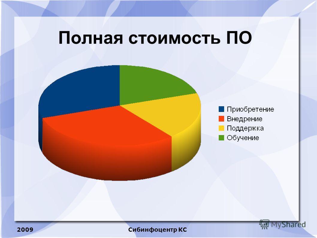 2009Сибинфоцентр КС Полная стоимость ПО