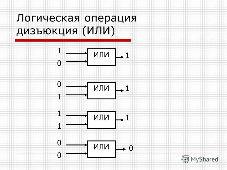Логическая операция дизъюкция (ИЛИ) ИЛИ 1 0 1 0 1 1 1 1 1 0 0 0