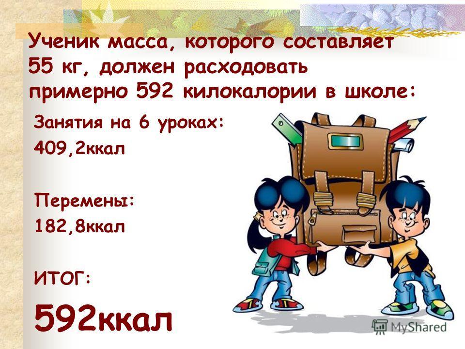 Ученик масса, которого составляет 55 кг, должен расходовать примерно 592 килокалории в школе: Занятия на 6 уроках: 409,2ккал Перемены: 182,8ккал ИТОГ: 592ккал