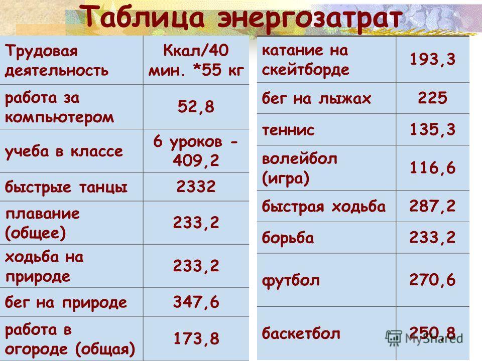 Таблица энергозатрат катание на скейтборде 193,3 бег на лыжах225 теннис135,3 волейбол (игра) 116,6 быстрая ходьба287,2 борьба233,2 футбол270,6 баскетбол250,8 Трудовая деятельность Ккал/40 мин. *55 кг работа за компьютером 52,8 учеба в классе 6 уроков
