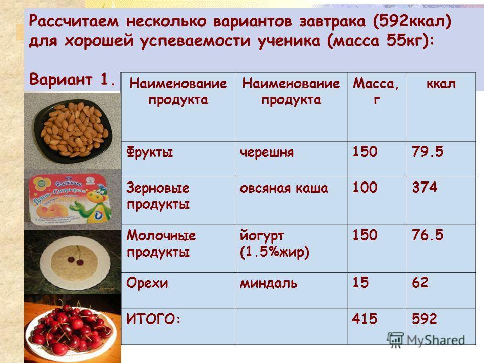 Рассчитаем несколько вариантов завтрака (592ккал) для хорошей успеваемости ученика (масса 55кг): Вариант 1. Наименование продукта Масса, г ккал Фруктычерешня15079.5 Зерновые продукты овсяная каша100374 Молочные продукты йогурт (1.5%жир) 15076.5 Орехи