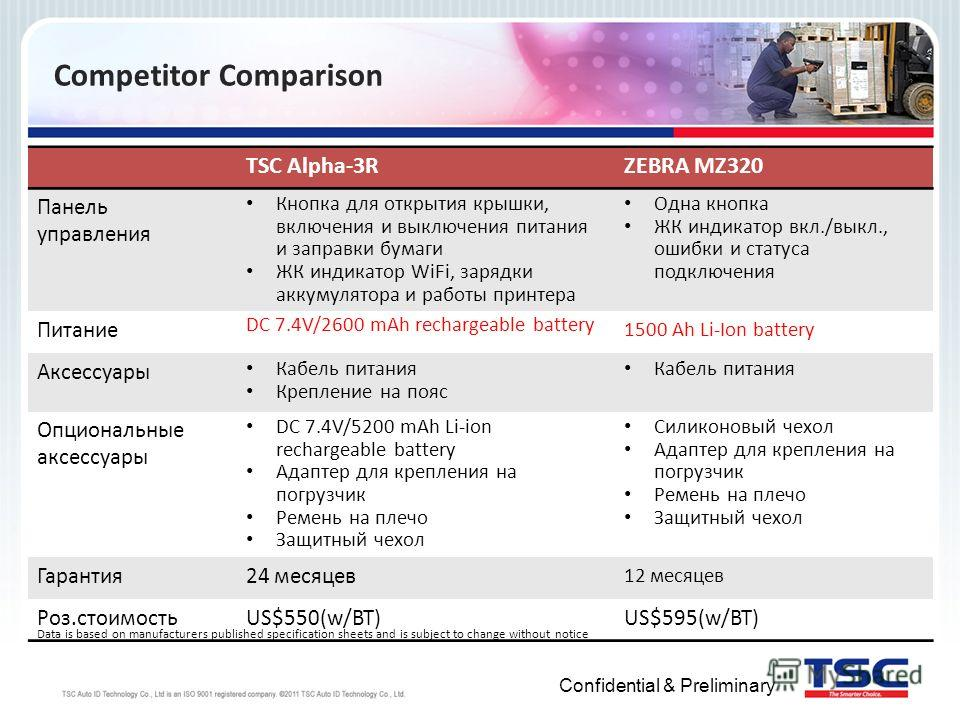 Confidential & Preliminary Competitor Comparison TSC Alpha-3RZEBRA MZ320 Панель управления Кнопка для открытия крышки, включения и выключения питания и заправки бумаги ЖК индикатор WiFi, зарядки аккумулятора и работы принтера Одна кнопка ЖК индикатор