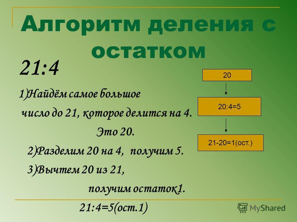 Алгоритм деления с остатком 21:4 1)Найдём самое большое число до 21, которое делится на 4. Это 20. 2)Разделим 20 на 4, получим 5. 3)Вычтем 20 из 21, получим остаток1. 21:4=5(ост.1) 20 20:4=5 21-20=1(ост.)