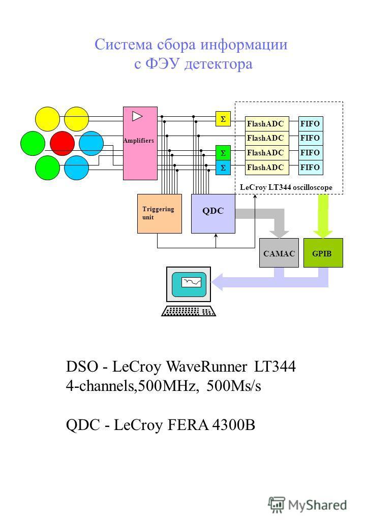 LeCroy LT344 oscilloscope Amplifiers Triggering unit QDC FlashADC FIFO CAMACGPIB Система сбора информации с ФЭУ детектора DSO - LeCroy WaveRunner LT344 4-channels,500MHz, 500Ms/s QDC - LeCroy FERA 4300B