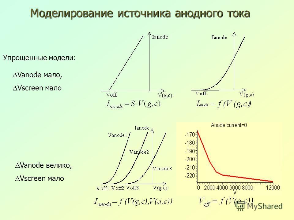 Моделирование источника анодного тока Упрощенные модели: Vanode мало, Vscreen мало Vanode велико, Vscreen мало