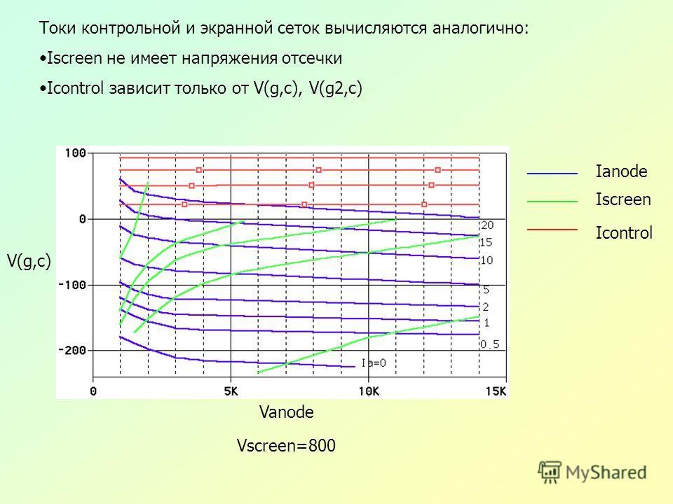 Ianode Iscreen Icontrol V(g,c) Vanode Vscreen=800 Токи контрольной и экранной сеток вычисляются аналогично: Iscreen не имеет напряжения отсечки Icontrol зависит только от V(g,c), V(g2,c)